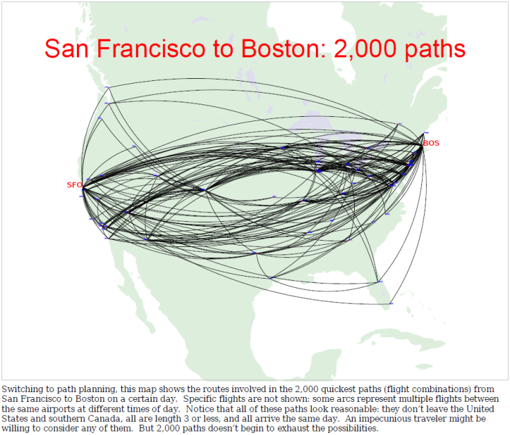 San Francisco to Boston: 2,000 paths, source: Computational Complexity of Air Travel Planning, Carl de Marcken