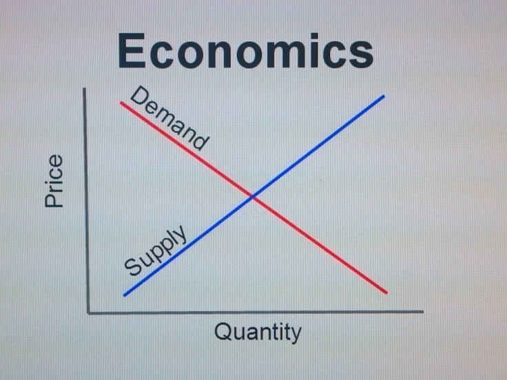 Supply-demand-economics